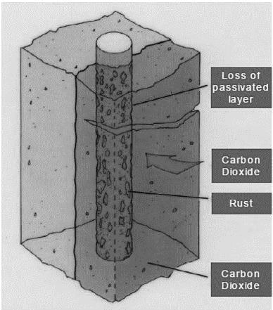 عوامل موثر بر خوردگی میلگرد در سازه های بتنی