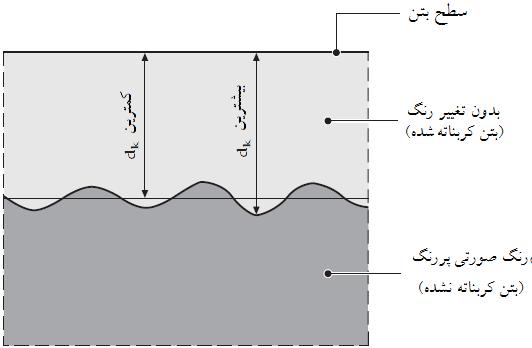 روش های تحلیلی تشخیص میزان خوردگی میلگرد ها در بتن